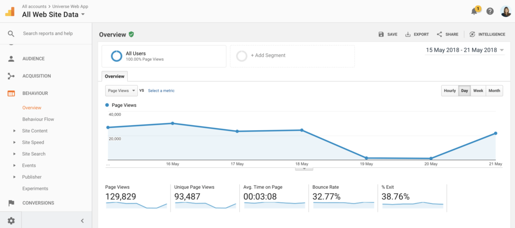 screenshot google analytics raportista