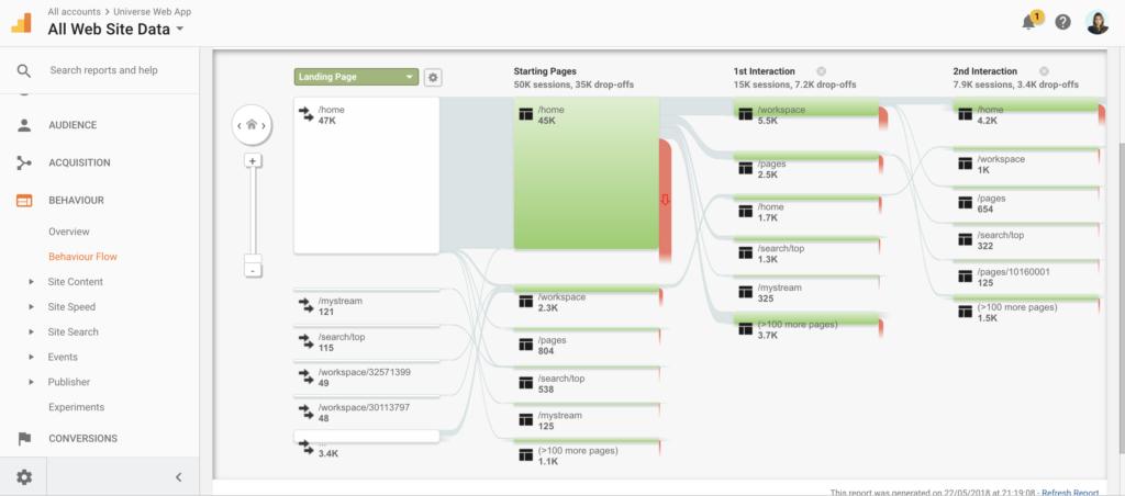 screenshot google analytics työkalun flow raportista