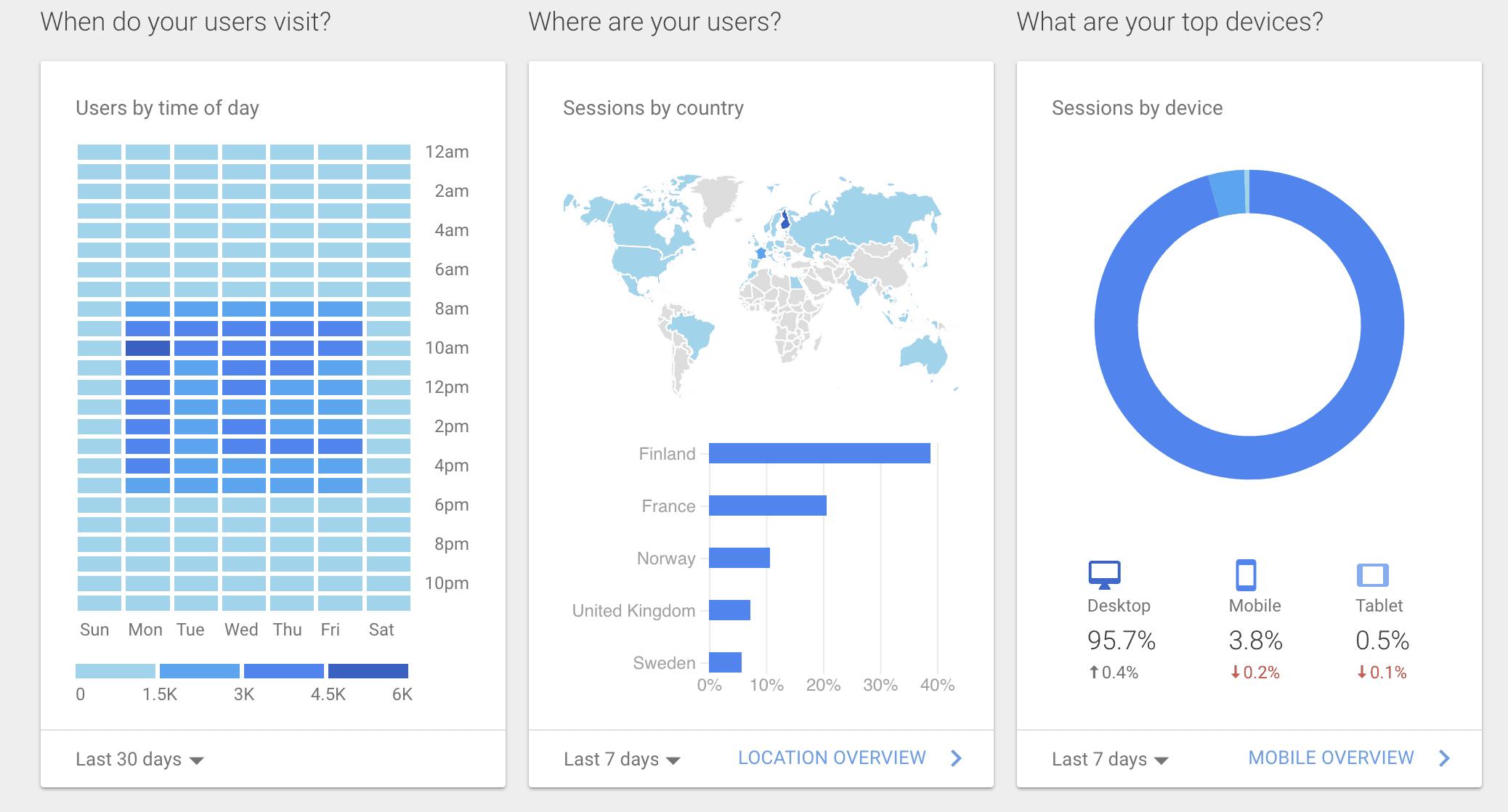 Google Datastudio raportti